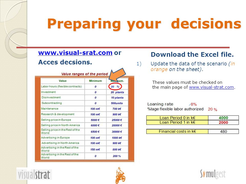 Preparing your decisions 1)Update the data of the scenario (in orange on the sheet).