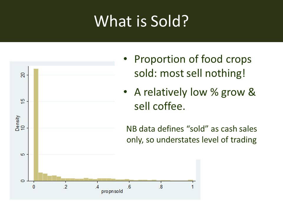 "What is Sold? Proportion of food crops sold: most sell nothing! A relatively low % grow & sell coffee. NB data defines ""sold"" as cash sales only, so u"