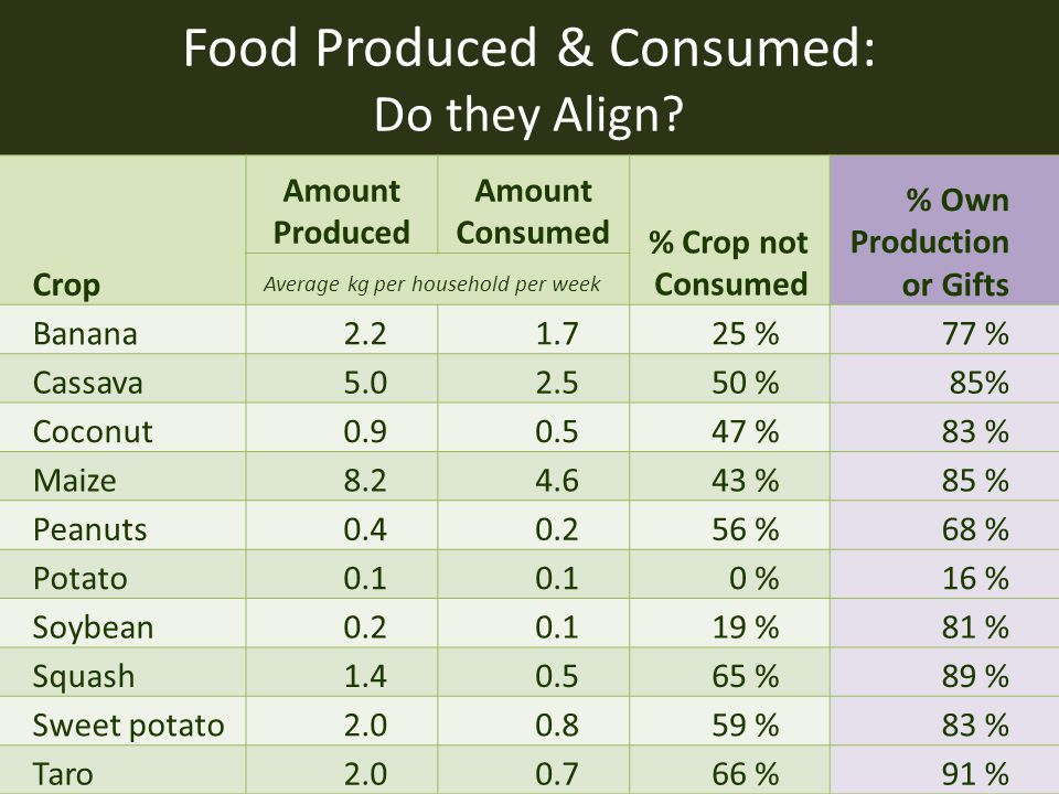 Food Produced & Consumed: Do they Align? Crop Amount Produced Amount Consumed % Crop not Consumed % Own Production or Gifts Average kg per household p