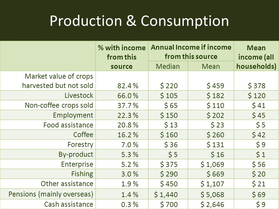 Production & Consumption % with income from this source Annual Income if income from this source Mean income (all households) MedianMean Market value