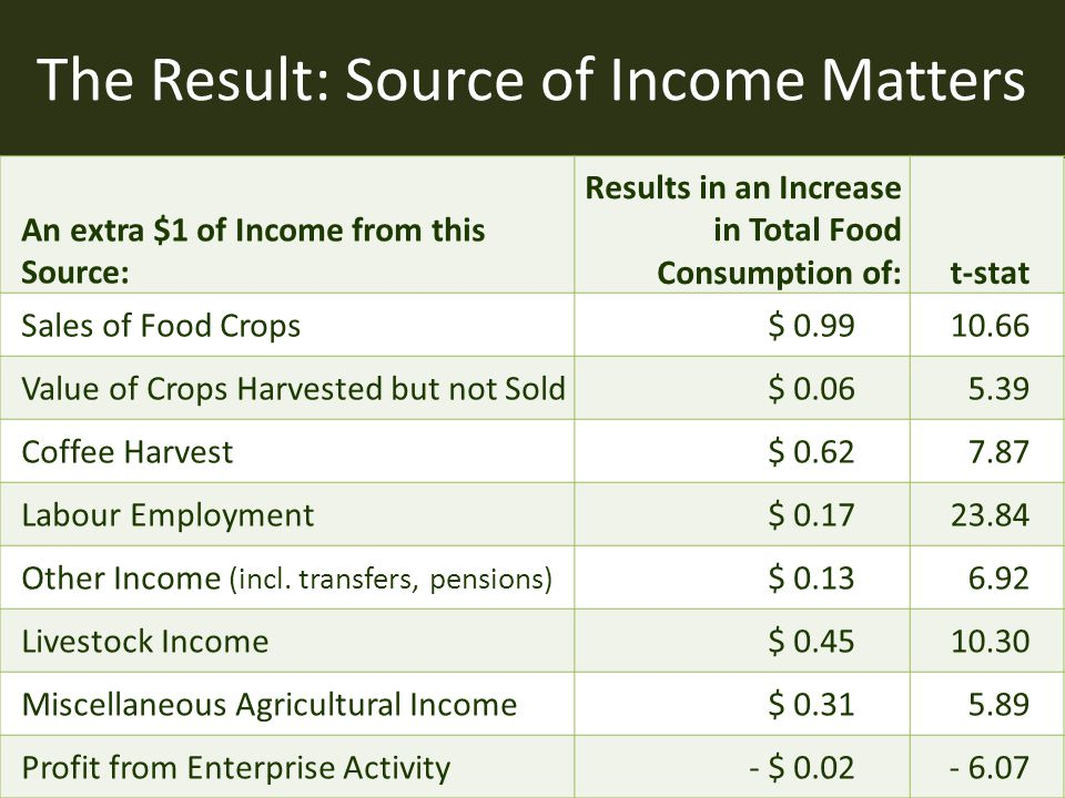 The Result: Source of Income Matters An extra $1 of Income from this Source: Results in an Increase in Total Food Consumption of:t-stat Sales of Food
