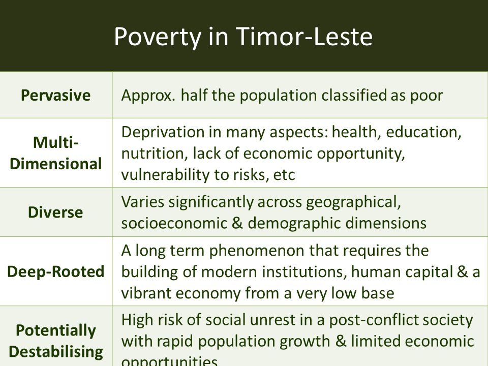 Poverty in Timor-Leste PervasiveApprox. half the population classified as poor Multi- Dimensional Deprivation in many aspects: health, education, nutr