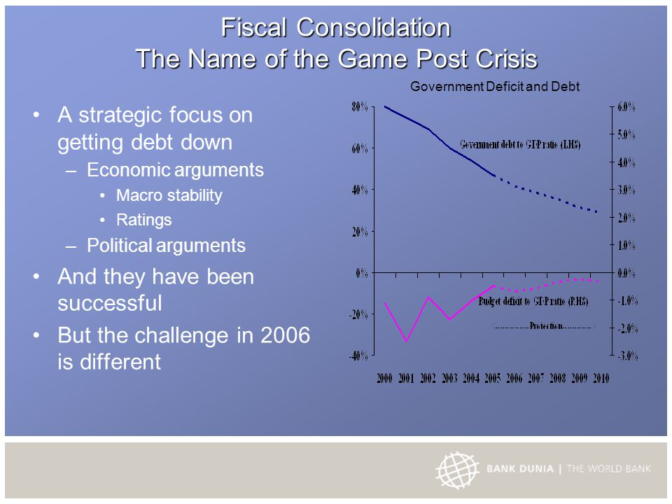 Fiscal Consolidation The Name of the Game Post Crisis A strategic focus on getting debt down – Economic arguments Macro stability Ratings – Political