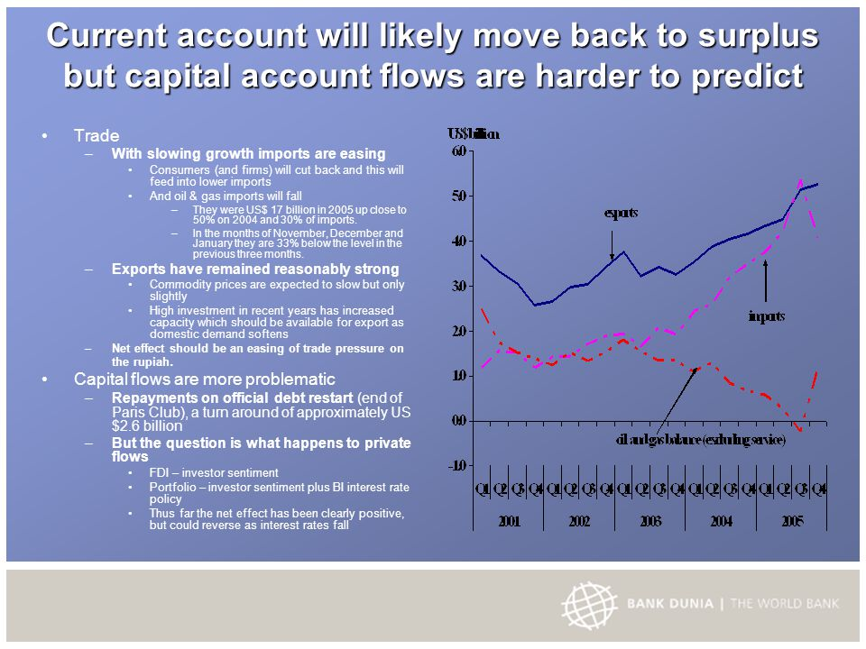 Current account will likely move back to surplus but capital account flows are harder to predict Trade – With slowing growth imports are easing Consumers (and firms) will cut back and this will feed into lower imports And oil & gas imports will fall – They were US$ 17 billion in 2005 up close to 50% on 2004 and 30% of imports.