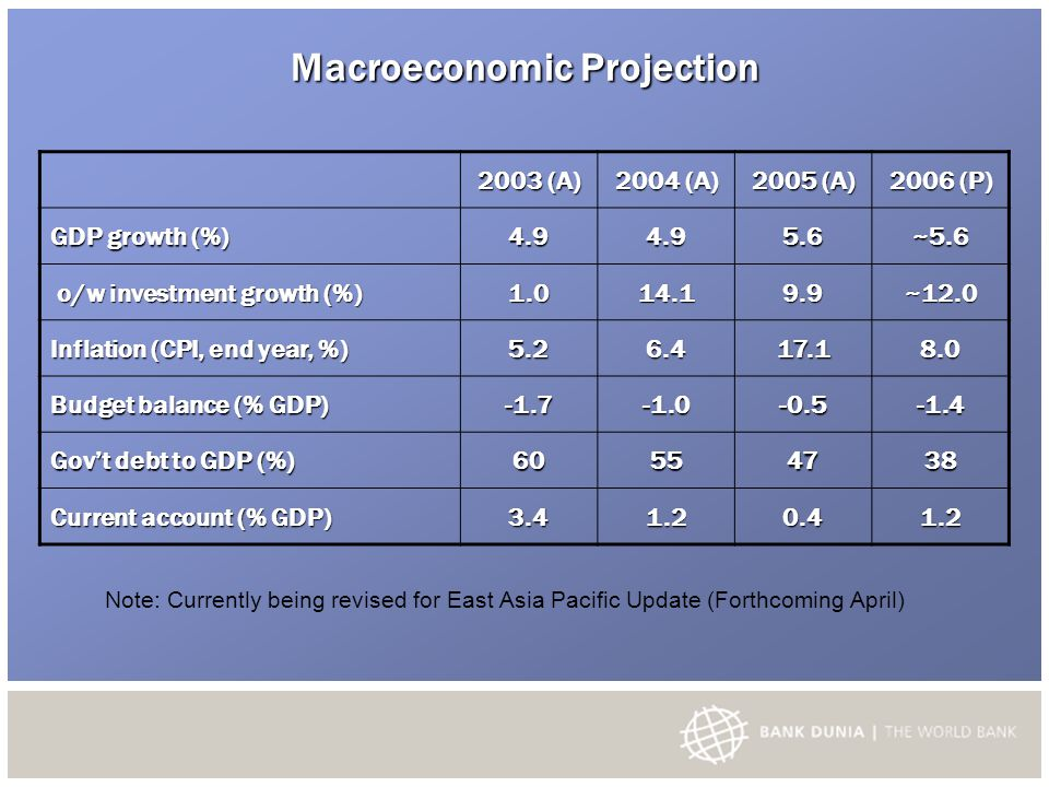 Macroeconomic Projection 2003 (A) 2004 (A) 2005 (A) 2006 (P) GDP growth (%) 4.94.95.6~5.6 o/w investment growth (%) o/w investment growth (%)1.014.19.