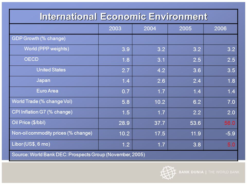International Economic Environment 2003200420052006 GDP Growth (% change) World (PPP weights) 3.93.2 OECD 1.83.12.5 United States 2.74.23.63.5 Japan 1.42.62.41.8 Euro Area 0.71.71.4 World Trade (% change Vol) 5.810.26.27.0 CPI Inflation G7 (% change) 1.51.72.22.0 Oil Price ($/bbl) 28.937.753.656.0 Non-oil commodity prices (% change) 10.217.511.9-5.9 Libor (US$, 6 mo) 1.21.73.85.0 Source: World Bank DEC: Prospects Group (November, 2005)