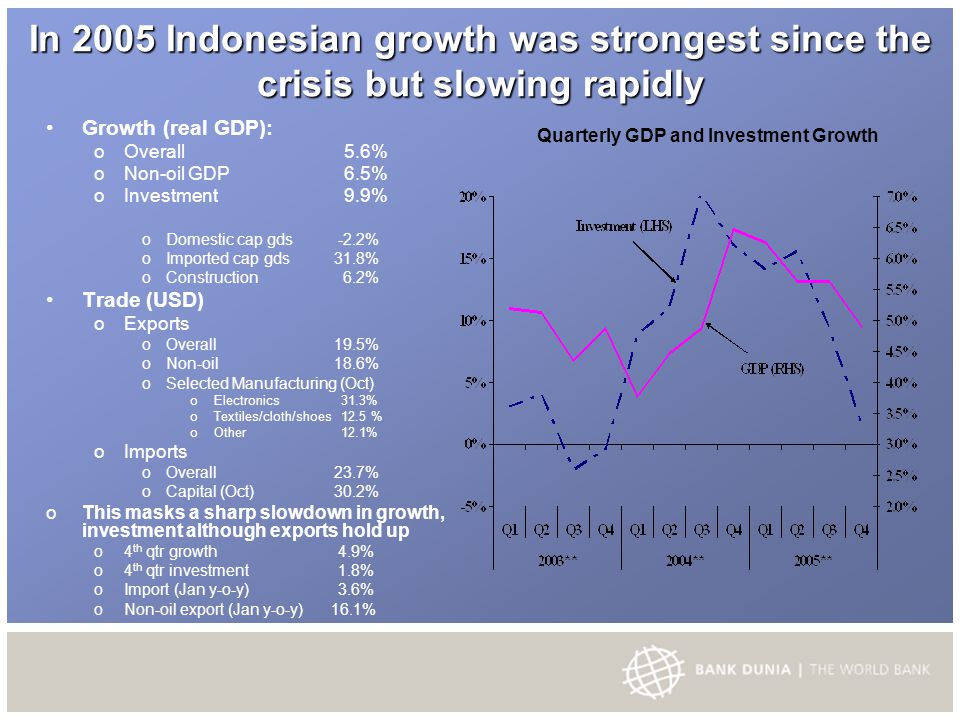 In 2005 Indonesian growth was strongest since the crisis but slowing rapidly Growth (real GDP): o Overall 5.6% o Non-oil GDP 6.5% o Investment 9.9% o