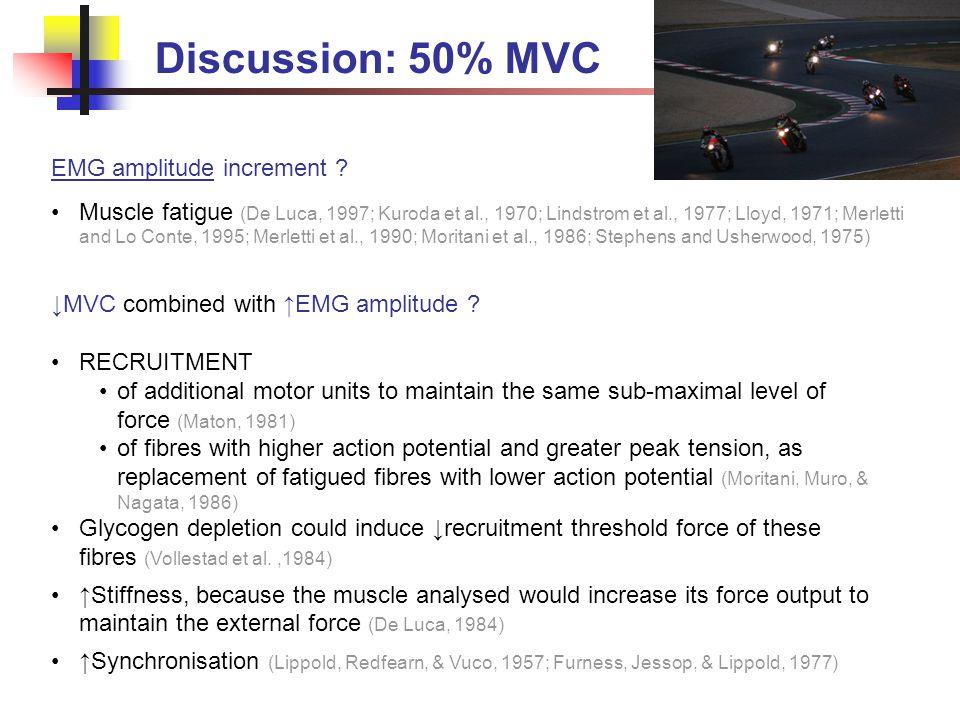 Discussion: 50% MVC EMG amplitude increment .