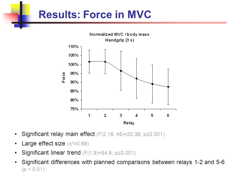 Results: Force in MVC Significant relay main effect (F(2.18, 45)=20.36; p≤0.001) Large effect size (η 2 =0.69) Significant linear trend (F(1,9)=54.8;