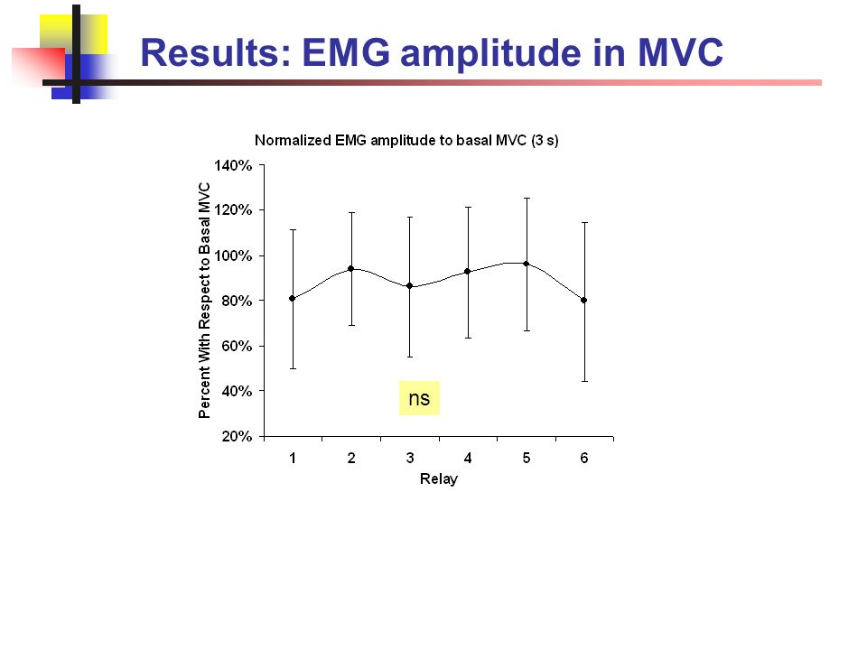 Results: EMG amplitude in MVC ns