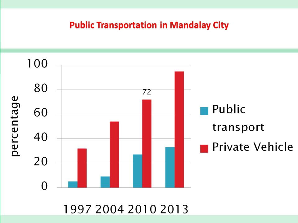 Public Transportation in Mandalay City
