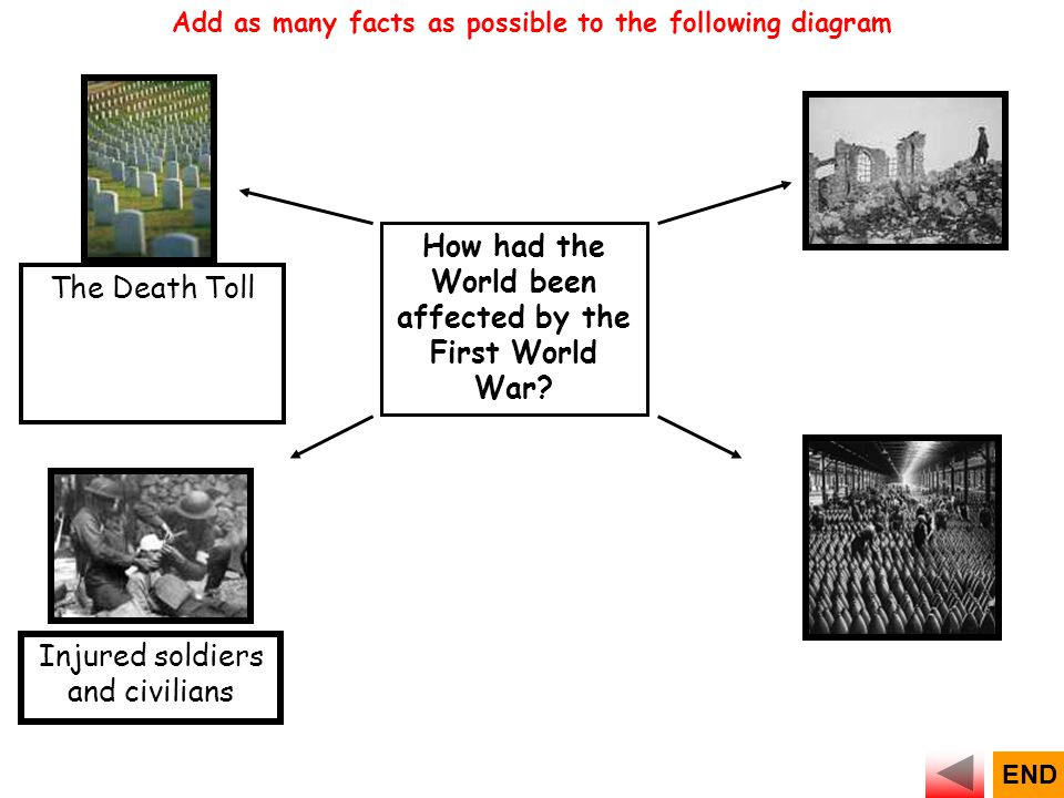 How had the World been affected by the First World War? Injured soldiers and civilians Add as many facts as possible to the following diagram The Deat