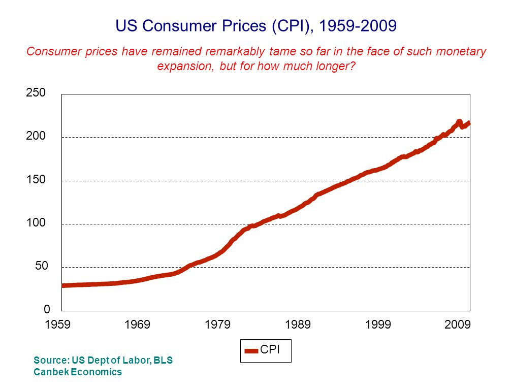 US Consumer Prices (CPI), 1959-2009 Consumer prices have remained remarkably tame so far in the face of such monetary expansion, but for how much longer.