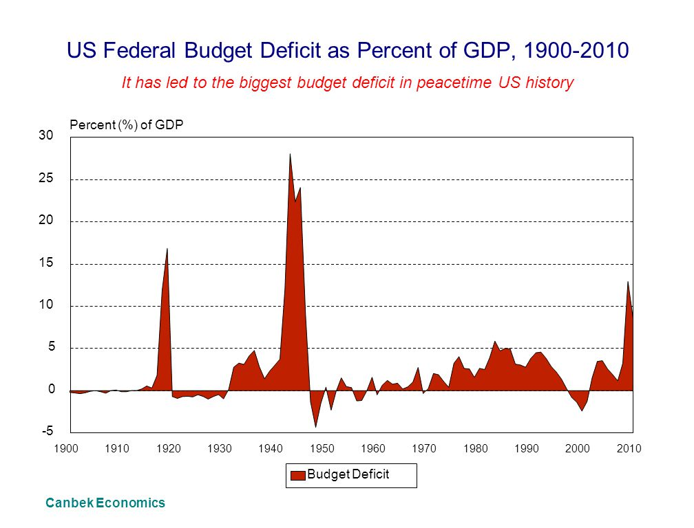 US Federal Budget Deficit as Percent of GDP, 1900-2010 It has led to the biggest budget deficit in peacetime US history Canbek Economics 1900191019201