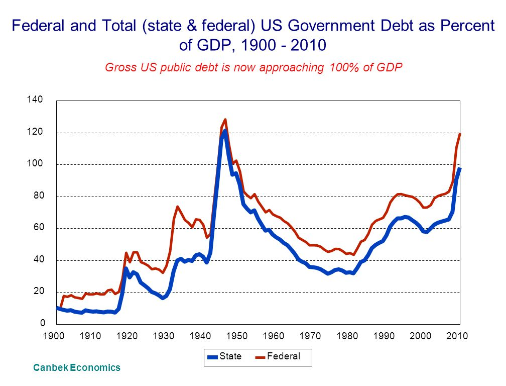 Federal and Total (state & federal) US Government Debt as Percent of GDP, 1900 - 2010 Gross US public debt is now approaching 100% of GDP 190019101920193019401950196019701980199020002010 0 20 40 60 80 100 120 140 Canbek Economics StateFederal