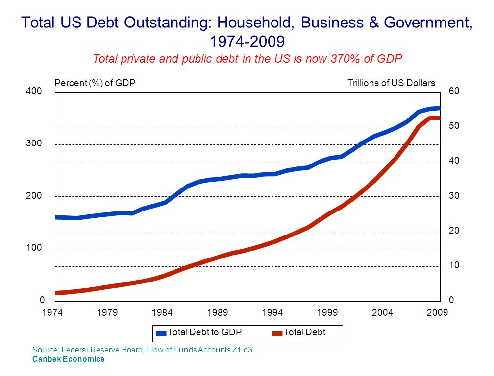 Total US Debt Outstanding: Household, Business & Government, 1974-2009 Total private and public debt in the US is now 370% of GDP Source: Federal Reserve Board, Flow of Funds Accounts Z1 d3 Canbek Economics 19741979198419891994199920042009 0 100 200 300 400 Percent (%) of GDP 0 10 20 30 40 50 60 Trillions of US Dollars Total Debt to GDPTotal Debt