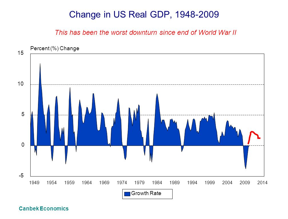 Change in US Real GDP, 1948-2009 This has been the worst downturn since end of World War II Canbek Economics 19491954195919641969197419791984198919941