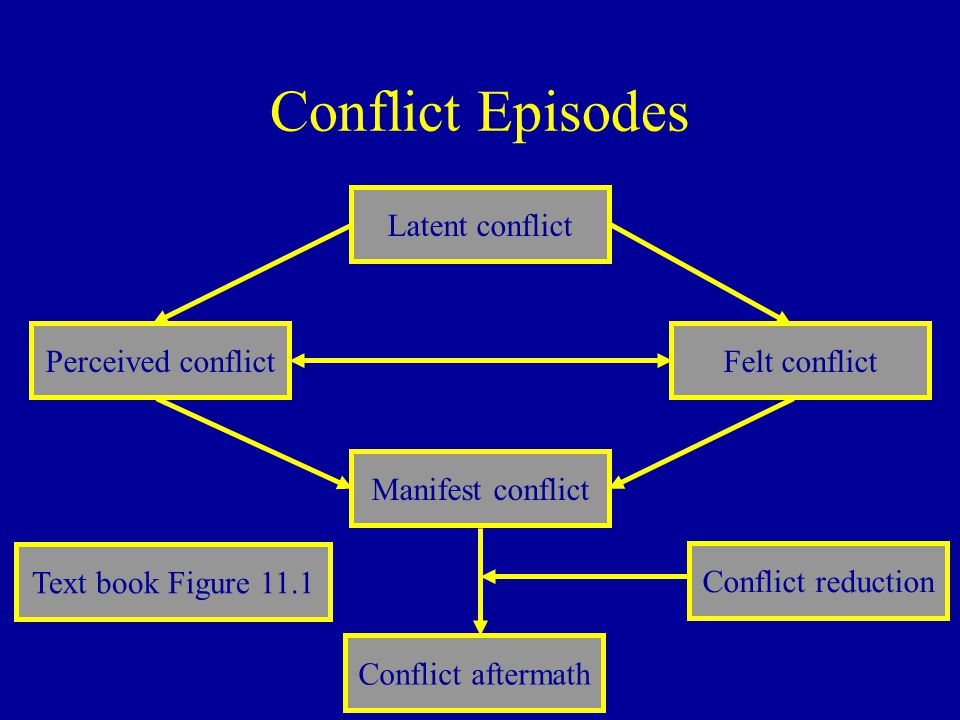 Conflict Episodes Latent conflict Manifest conflict Conflict aftermath Perceived conflictFelt conflict Conflict reduction Text book Figure 11.1