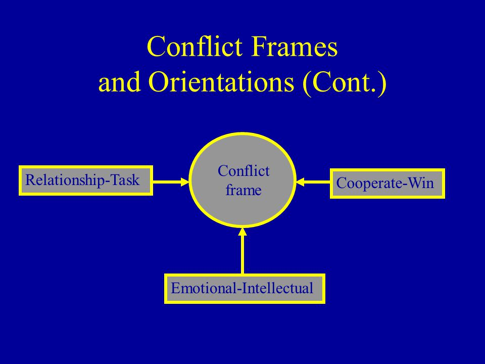 Conflict Frames and Orientations (Cont.) Relationship-Task Emotional-Intellectual Cooperate-Win Conflict frame
