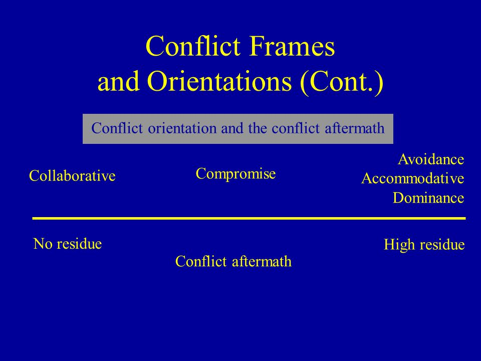 Conflict Frames and Orientations (Cont.) Avoidance Accommodative Dominance Compromise Collaborative Conflict aftermath High residue No residue Conflict orientation and the conflict aftermath