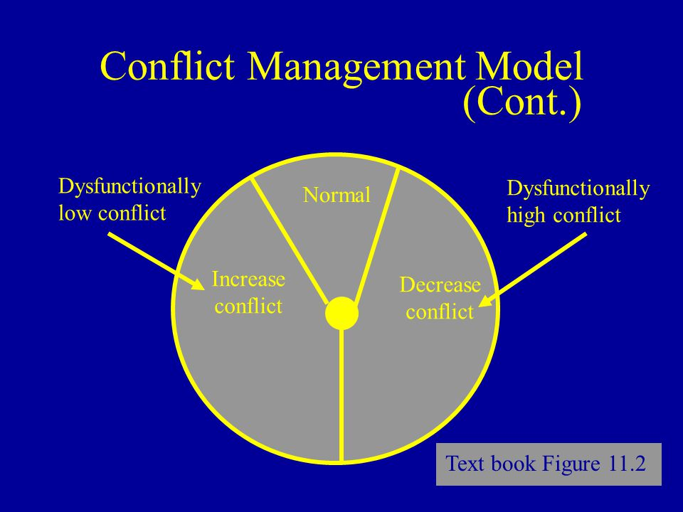 Conflict Management Model (Cont.) Normal Increase conflict Decrease conflict Dysfunctionally low conflict Dysfunctionally high conflict Text book Figure 11.2