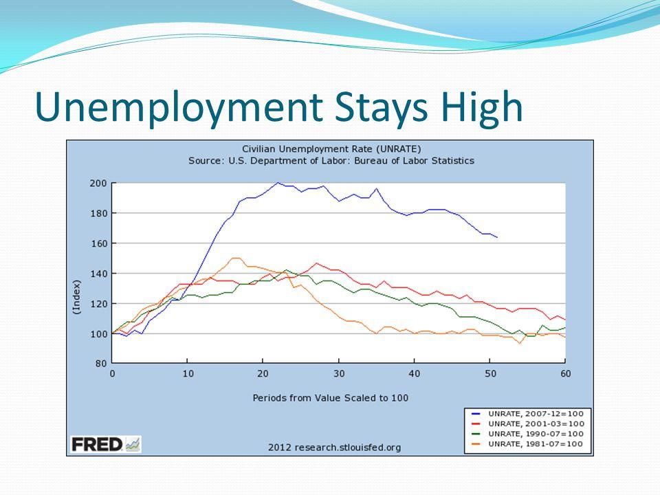 Unemployment Stays High