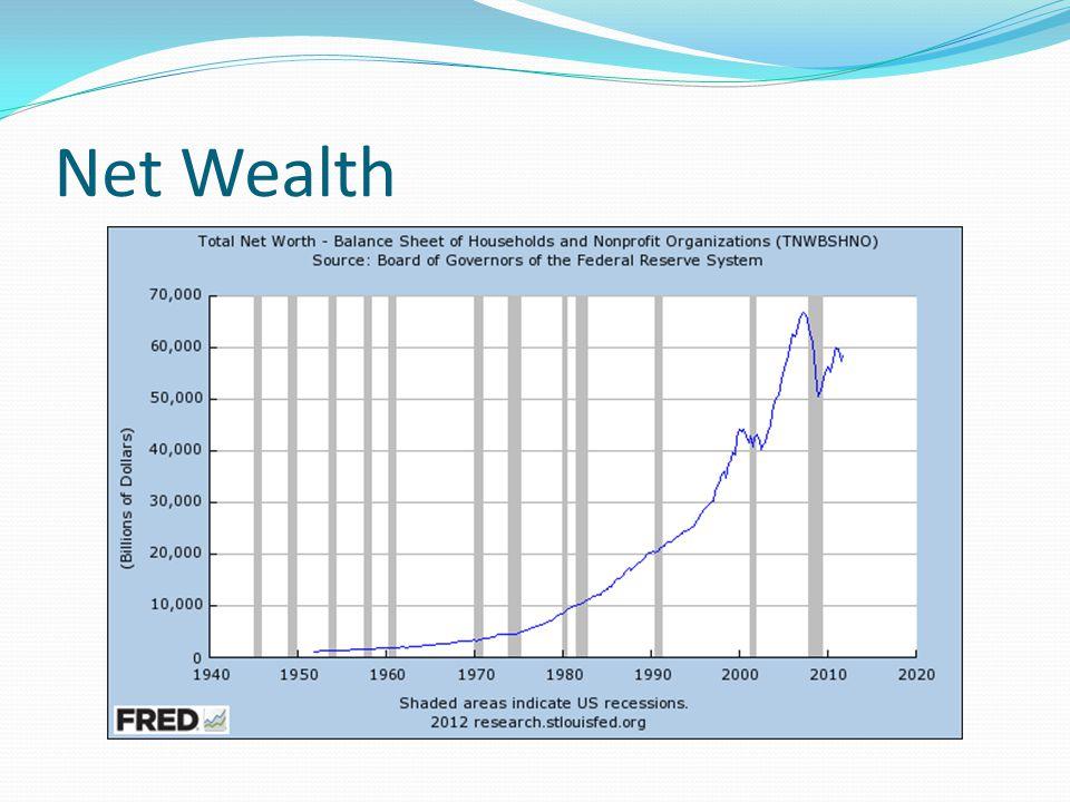 Net Wealth