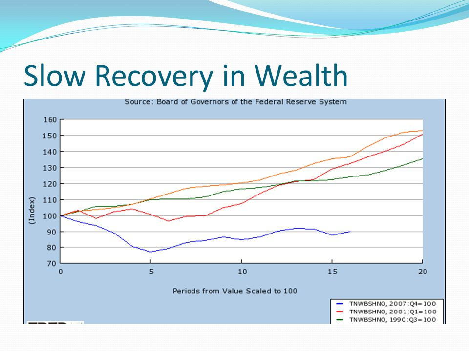 Slow Recovery in Wealth