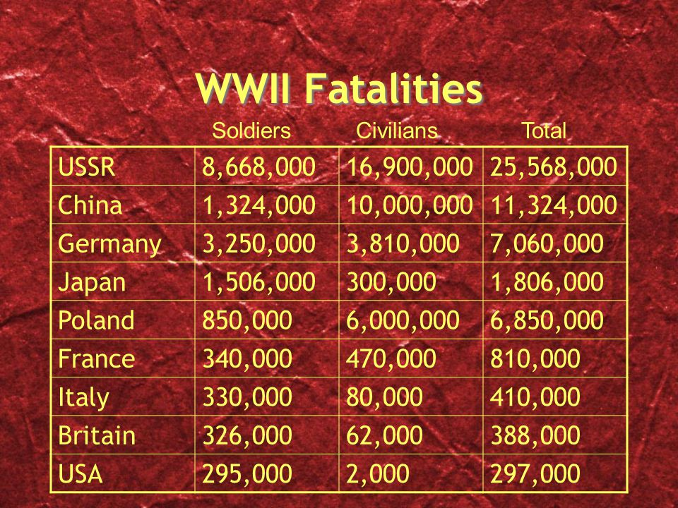 WWII Fatalities USSR8,668,00016,900,00025,568,000 China1,324,00010,000,00011,324,000 Germany3,250,0003,810,0007,060,000 Japan1,506,000300,0001,806,000