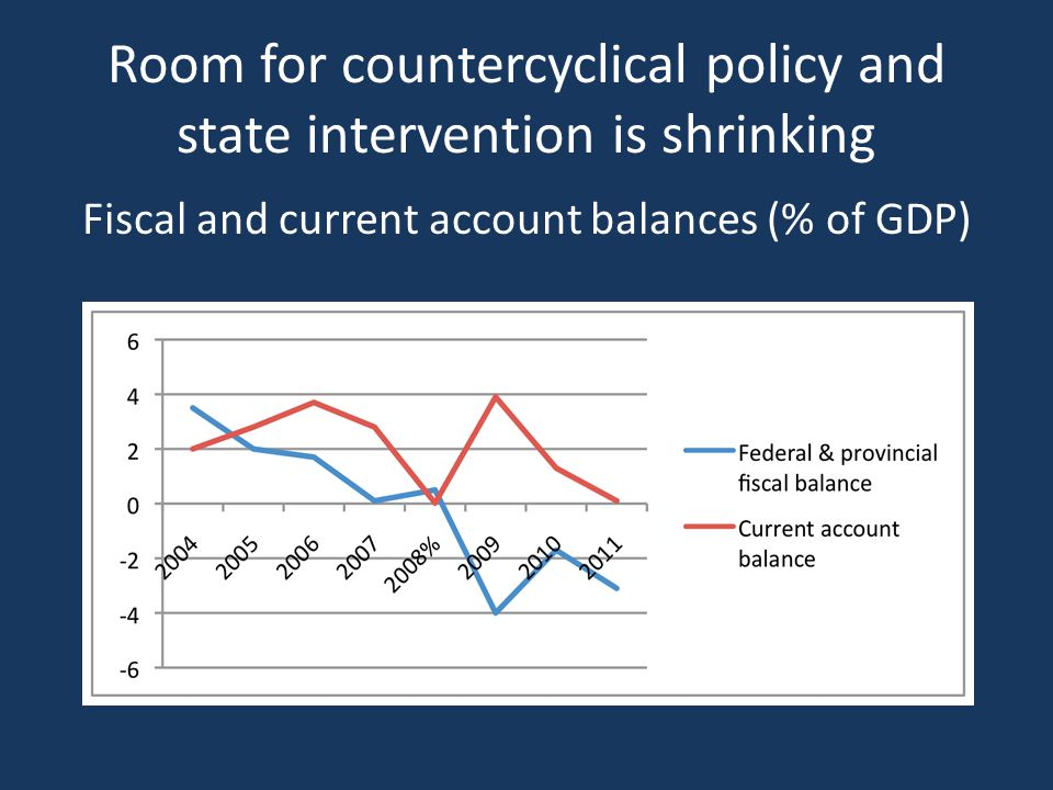 Room for countercyclical policy and state intervention is shrinking Fiscal and current account balances (% of GDP)