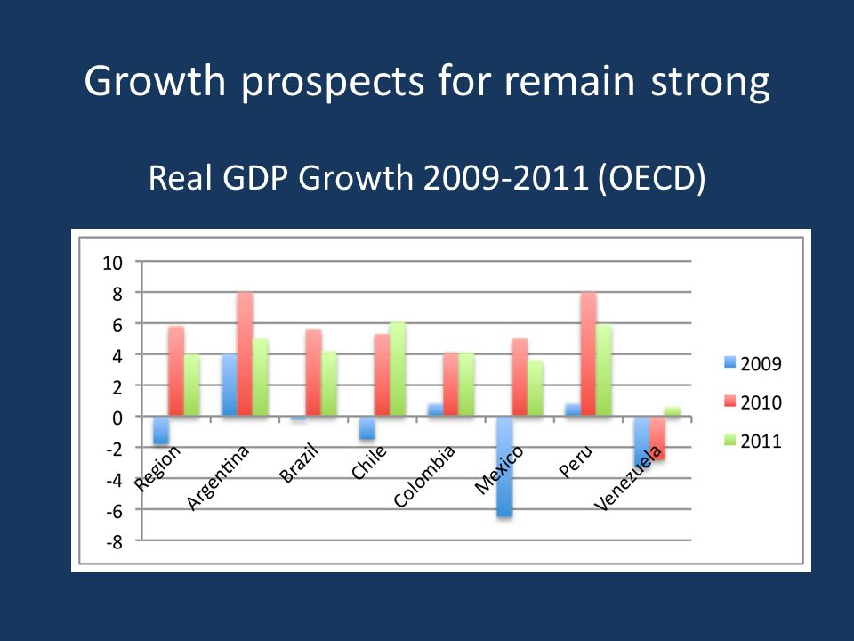 Growth prospects for remain strong Real GDP Growth 2009-2011 (OECD)