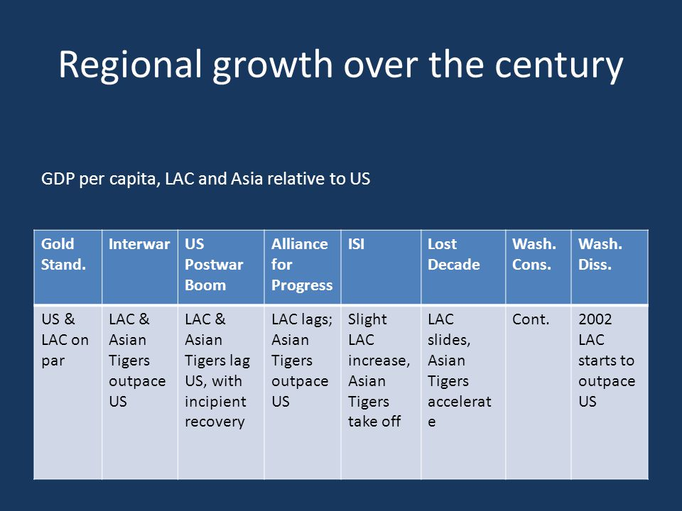 Regional growth over the century Gold Stand. InterwarUS Postwar Boom Alliance for Progress ISILost Decade Wash. Cons. Wash. Diss. US & LAC on par LAC