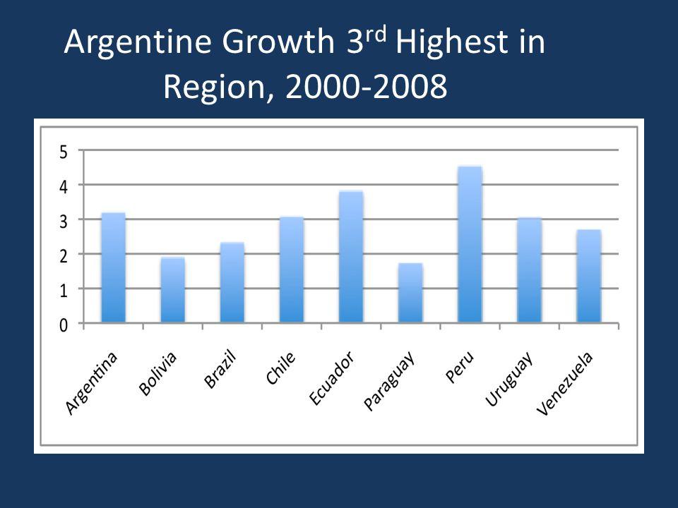 Argentine Growth 3 rd Highest in Region, 2000-2008