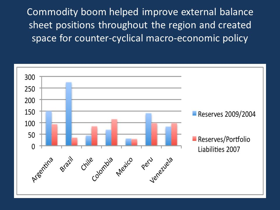 Commodity boom helped improve external balance sheet positions throughout the region and created space for counter-cyclical macro-economic policy