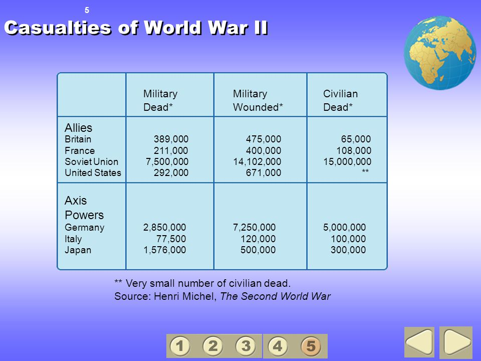 Casualties of World War II 5 Military Military Civilian Dead*Wounded*Dead* Allies Britain 389,000 475,000 65,000 France 211,000 400,000 108,000 Soviet Union 7,500,00014,102,00015,000,000 United States 292,000 671,000 ** Axis Powers Germany2,850,0007,250,0005,000,000 Italy 77,500 120,000 100,000 Japan1,576,000 500,000 300,000 ** Very small number of civilian dead.