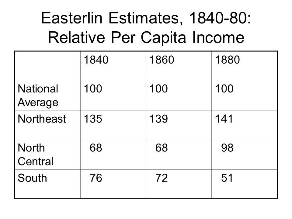 Easterlin Estimates, 1840-80: Relative Per Capita Income 184018601880 National Average 100 Northeast135139141 North Central 68 98 South 76 72 51