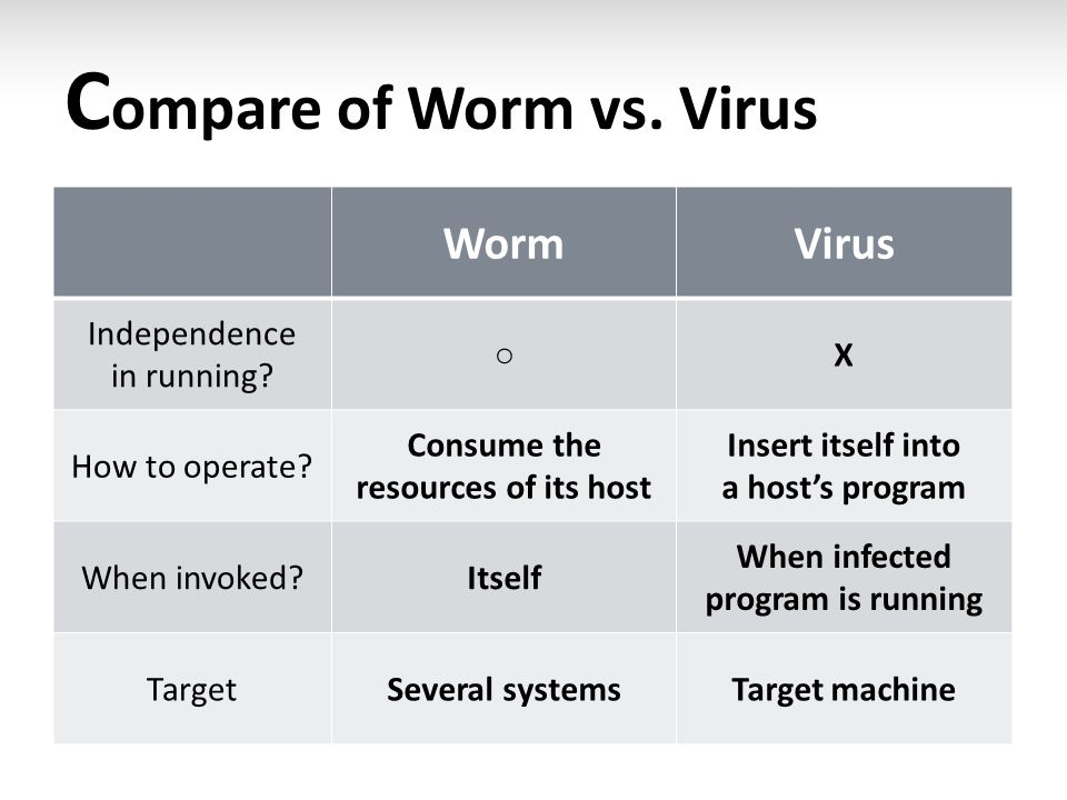 C ompare of Worm vs. Virus WormVirus Independence in running? ○ X How to operate? Consume the resources of its host Insert itself into a host's progra