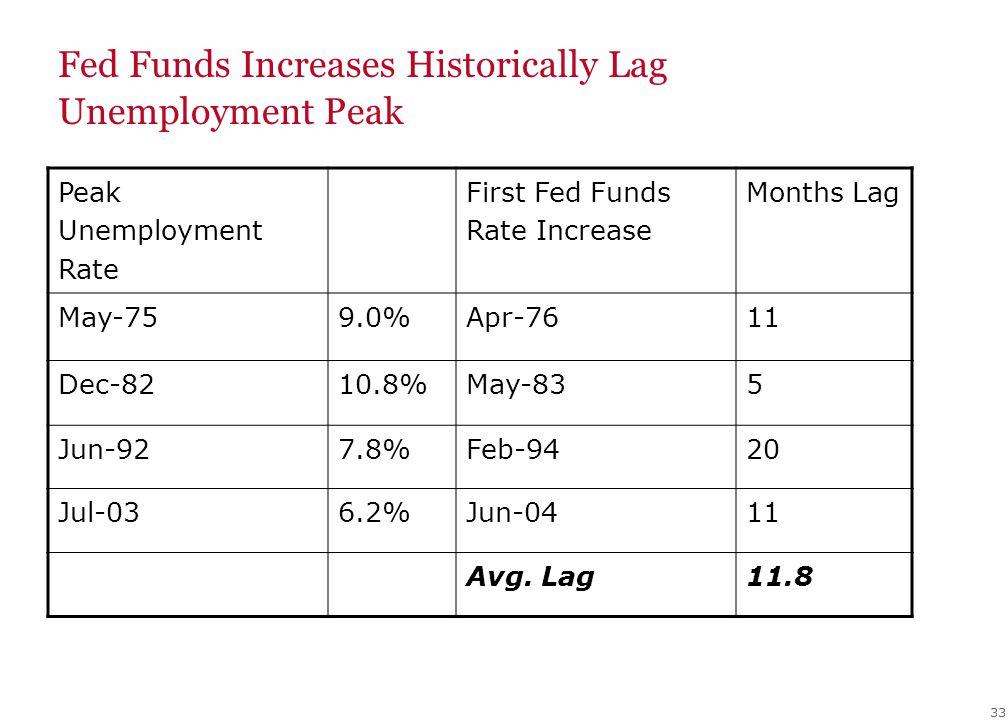 33 Fed Funds Increases Historically Lag Unemployment Peak Peak Unemployment Rate First Fed Funds Rate Increase Months Lag May-759.0%Apr-7611 Dec-8210.8%May-835 Jun-927.8%Feb-9420 Jul-036.2%Jun-0411 Avg.
