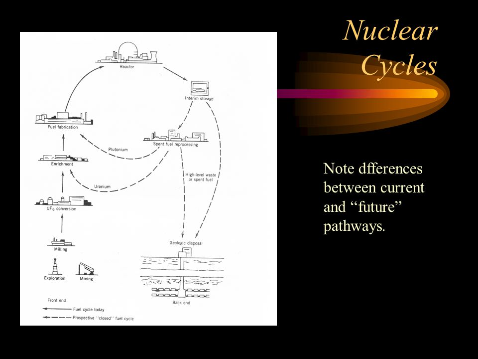 Nuclear Cycles Note dfferences between current and future pathways.