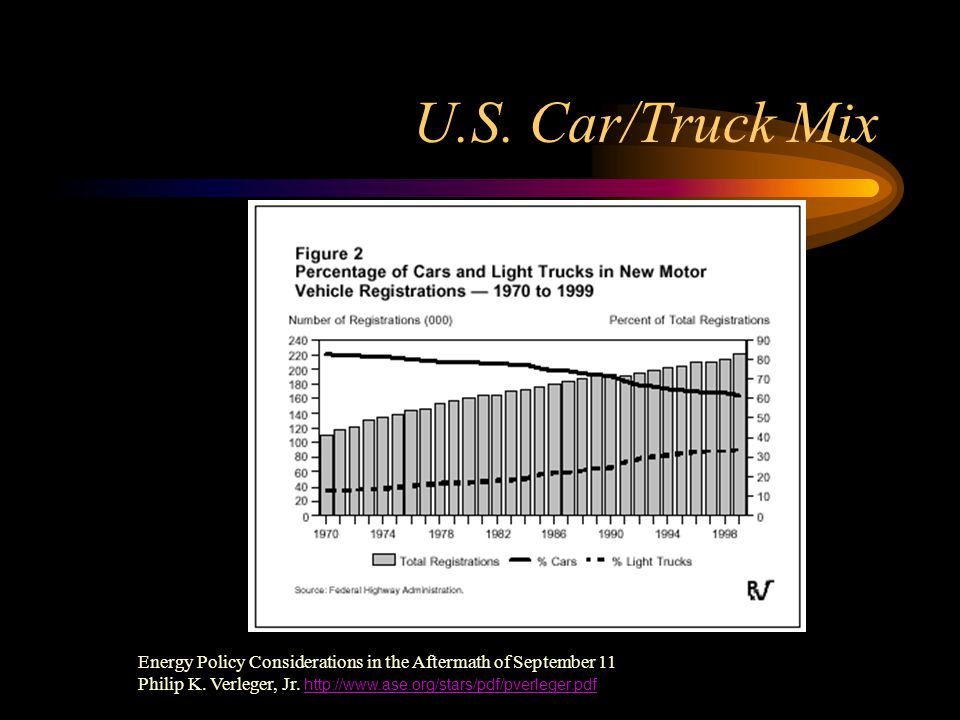 U.S. Car/Truck Mix Energy Policy Considerations in the Aftermath of September 11 Philip K.