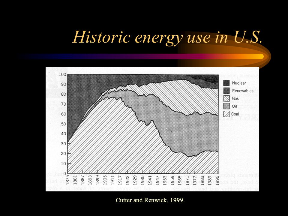 Historic energy use in U.S. Cutter and Renwick, 1999.