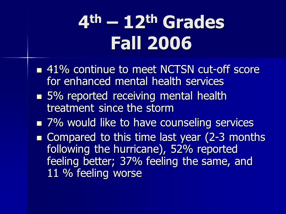 4 th – 12 th Grades Fall 2006 41% continue to meet NCTSN cut-off score for enhanced mental health services 41% continue to meet NCTSN cut-off score for enhanced mental health services 5% reported receiving mental health treatment since the storm 5% reported receiving mental health treatment since the storm 7% would like to have counseling services 7% would like to have counseling services Compared to this time last year (2-3 months following the hurricane), 52% reported feeling better; 37% feeling the same, and 11 % feeling worse Compared to this time last year (2-3 months following the hurricane), 52% reported feeling better; 37% feeling the same, and 11 % feeling worse