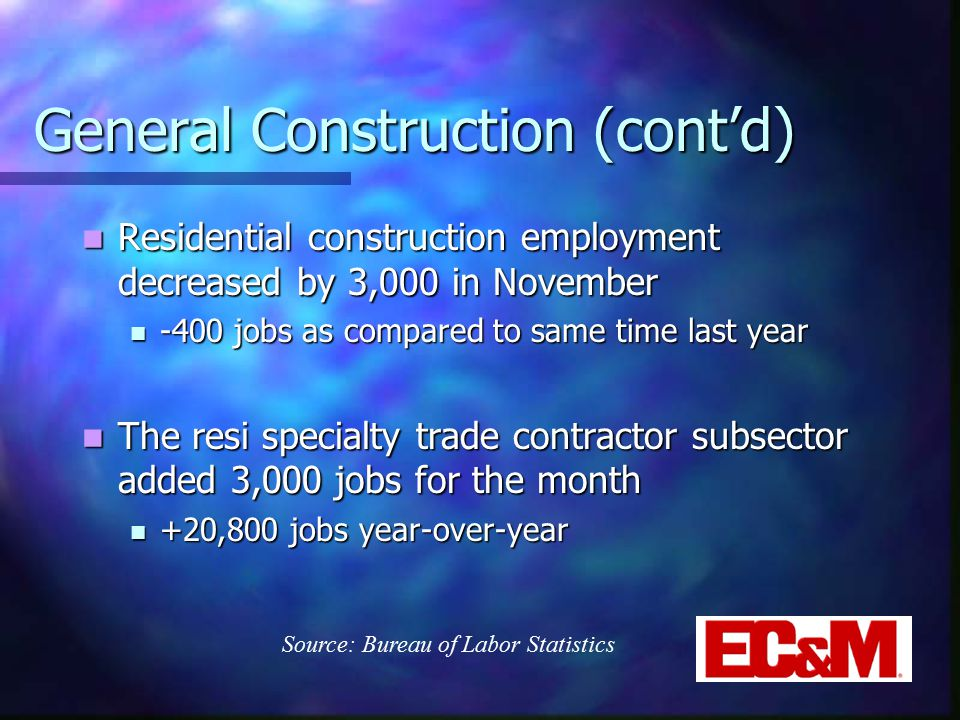 General Construction (cont'd) Residential construction employment decreased by 3,000 in November Residential construction employment decreased by 3,000 in November -400 jobs as compared to same time last year -400 jobs as compared to same time last year The resi specialty trade contractor subsector added 3,000 jobs for the month The resi specialty trade contractor subsector added 3,000 jobs for the month +20,800 jobs year-over-year +20,800 jobs year-over-year Source: Bureau of Labor Statistics