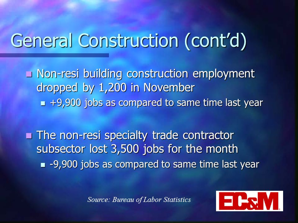 General Construction (cont'd) Non-resi building construction employment dropped by 1,200 in November Non-resi building construction employment dropped by 1,200 in November +9,900 jobs as compared to same time last year +9,900 jobs as compared to same time last year The non-resi specialty trade contractor subsector lost 3,500 jobs for the month The non-resi specialty trade contractor subsector lost 3,500 jobs for the month -9,900 jobs as compared to same time last year -9,900 jobs as compared to same time last year Source: Bureau of Labor Statistics