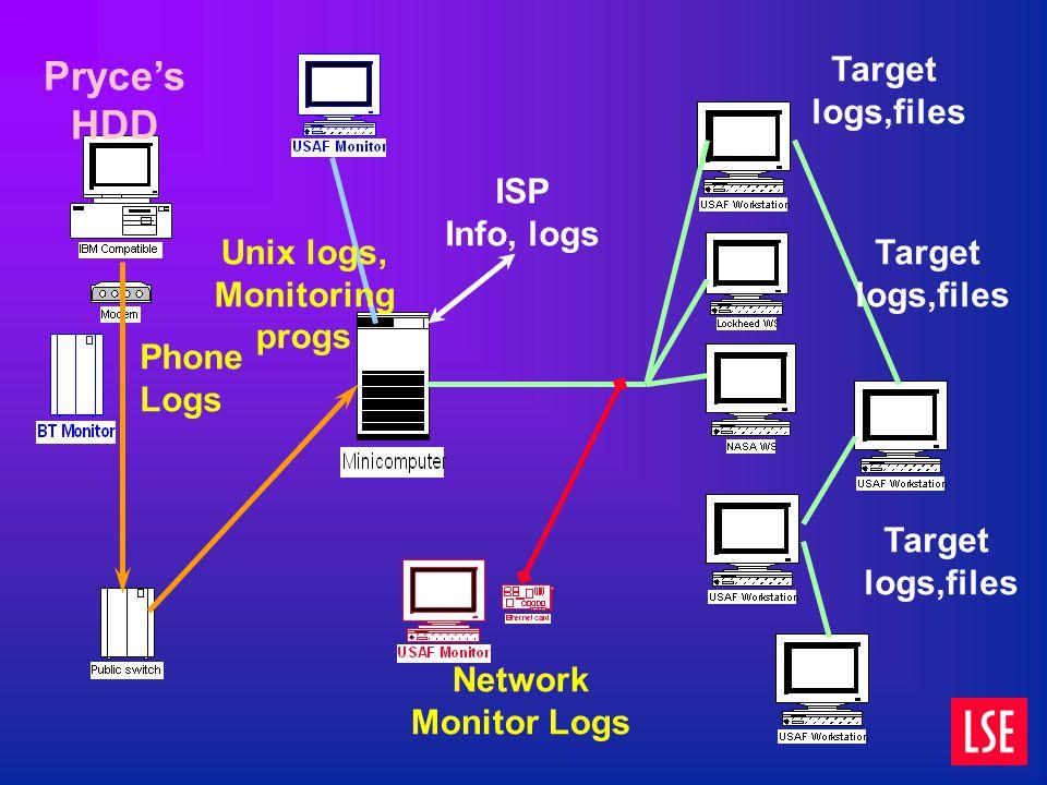 Unix logs, Monitoring progs Network Monitor Logs Phone Logs ISP Info, logs Target logs,files Target logs,files Target logs,files Pryce's HDD