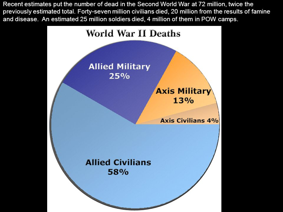 Recent estimates put the number of dead in the Second World War at 72 million, twice the previously estimated total. Forty-seven million civilians die