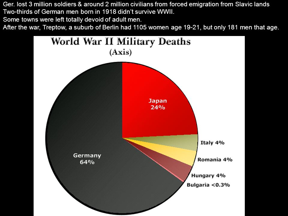 Ger. lost 3 million soldiers & around 2 million civilians from forced emigration from Slavic lands Two-thirds of German men born in 1918 didn't surviv