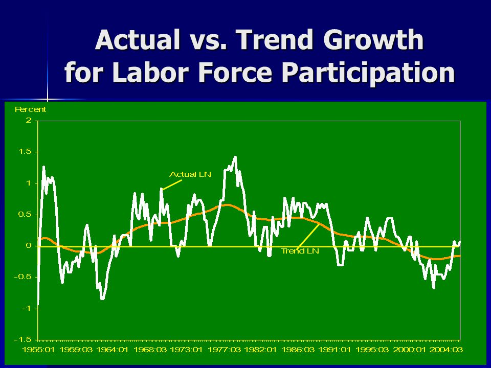 Actual vs. Trend Growth for Labor Force Participation
