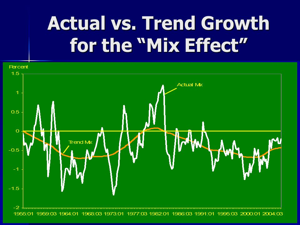 Actual vs. Trend Growth for the Mix Effect