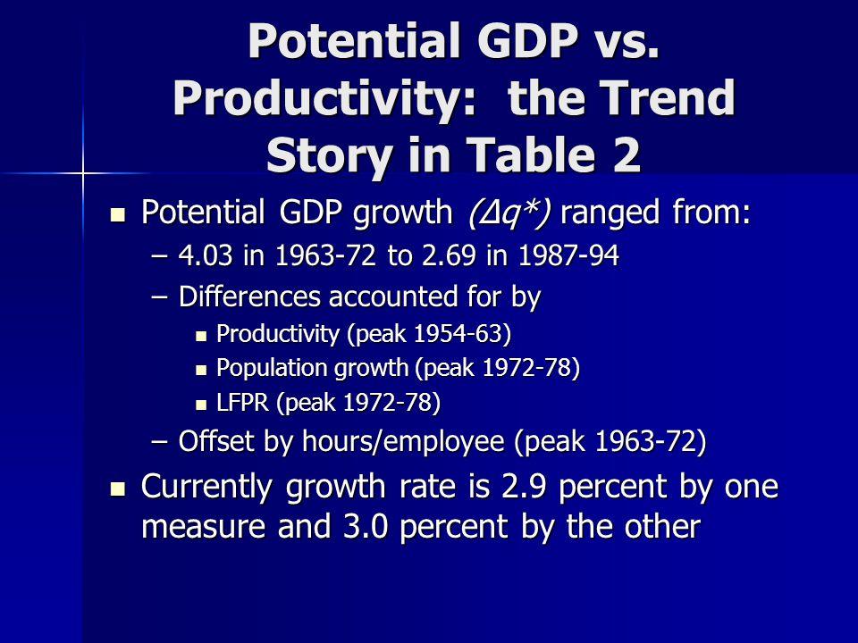 Potential GDP vs.